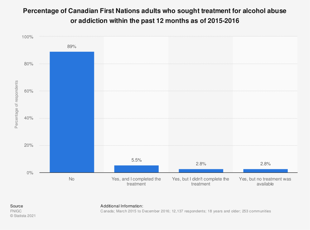 Statistic: Percentage of Canadian First Nations adults who sought treatment for alcohol abuse or addiction within the past 12 months as of 2015-2016 | Statista