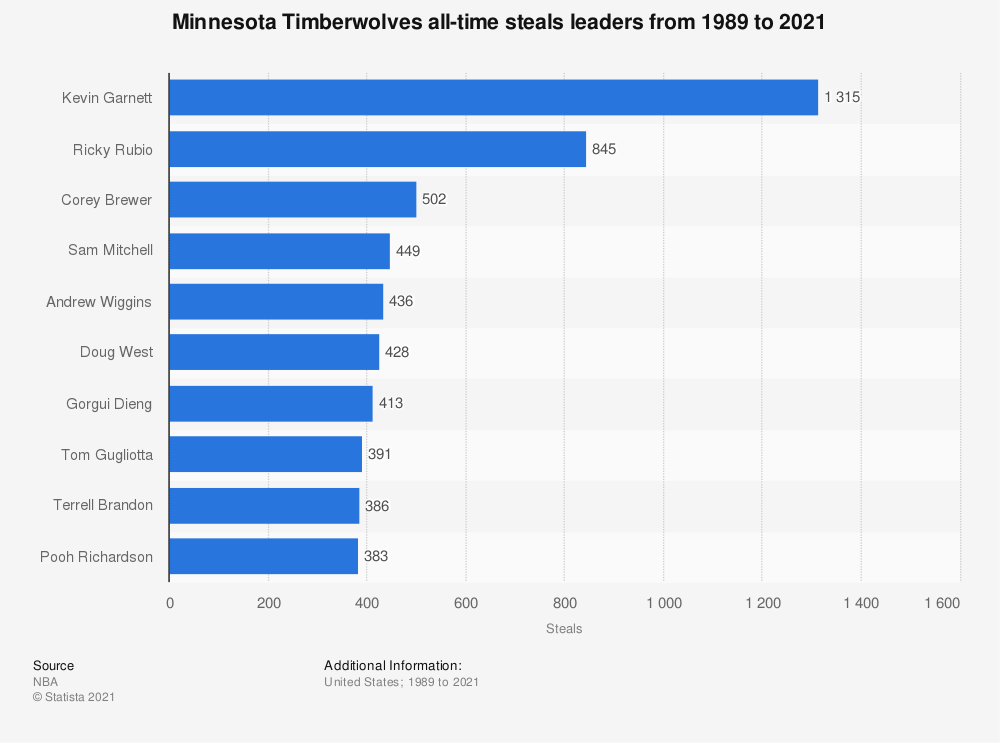 Statistic: Minnesota Timberwolves all-time steals leaders from 1989 to 2020 | Statista
