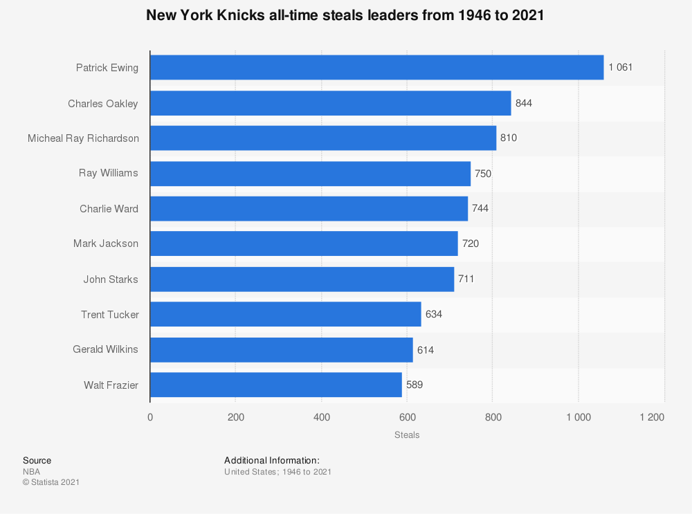 Statistic: New York Knicks all-time steals leaders from 1946 to 2019 | Statista