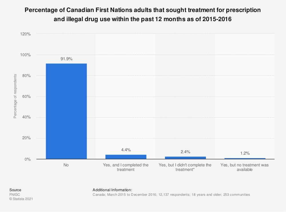 Statistic: Percentage of Canadian First Nations adults that sought treatment for prescription and illegal drug use within the past 12 months as of 2015-2016   Statista