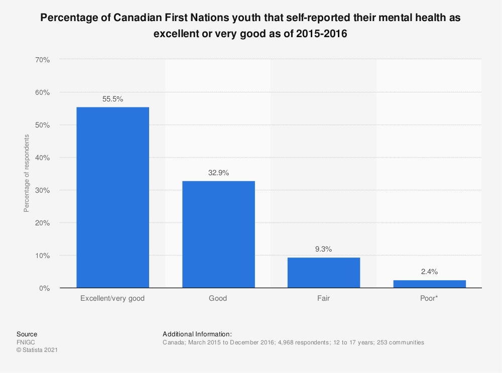 Statistic: Percentage of Canadian First Nations youth that self-reported their mental health as excellent or very good as of 2015-2016 | Statista