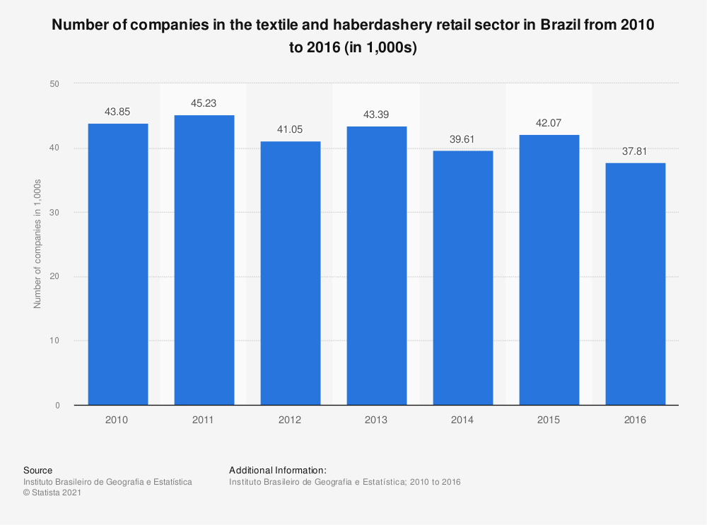 Statistic: Number of companies in the textile and haberdashery retail sector in Brazil from 2010 to 2016 (in 1,000s) | Statista