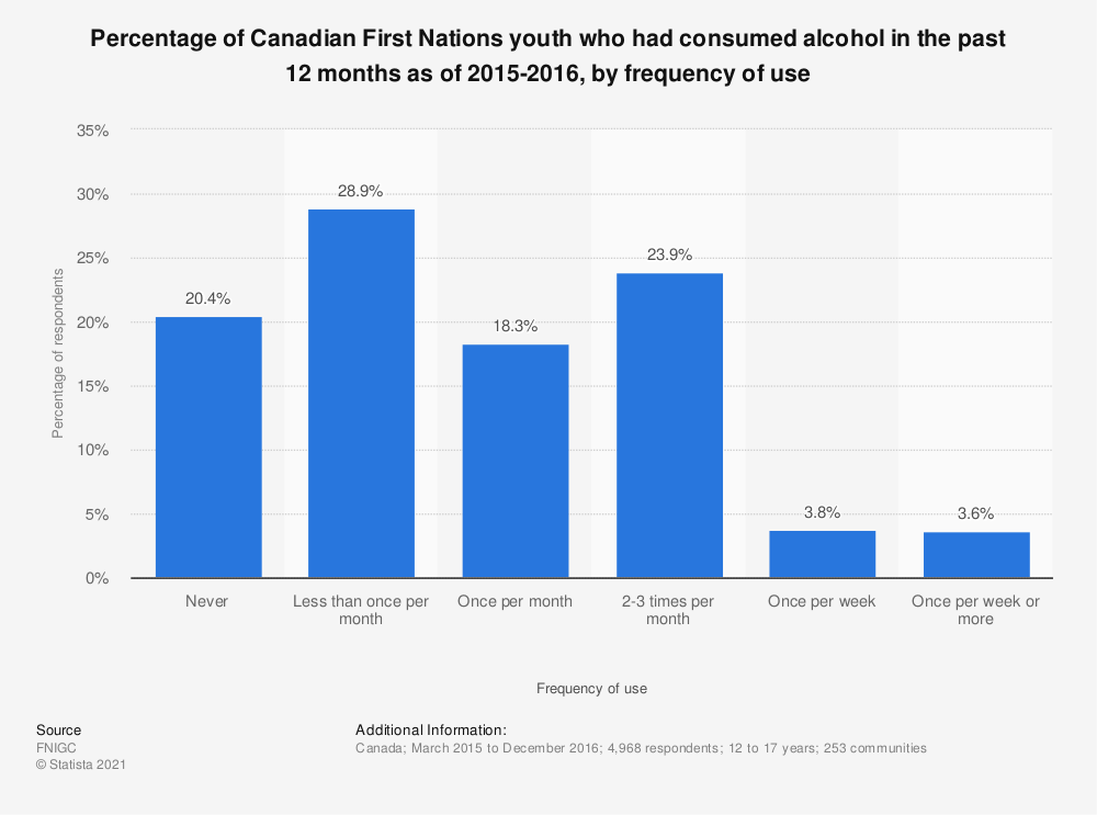 Statistic: Percentage of Canadian First Nations youth who had consumed alcohol in the past 12 months as of 2015-2016, by frequency of use | Statista