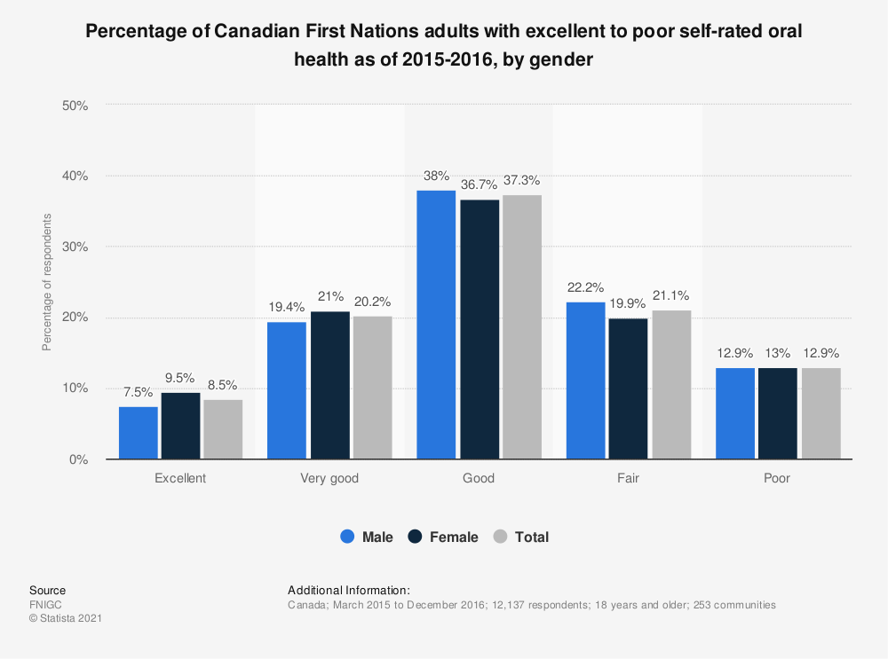 Statistic: Percentage of Canadian First Nations adults with excellent to poor self-rated oral health as of 2015-2016, by gender | Statista