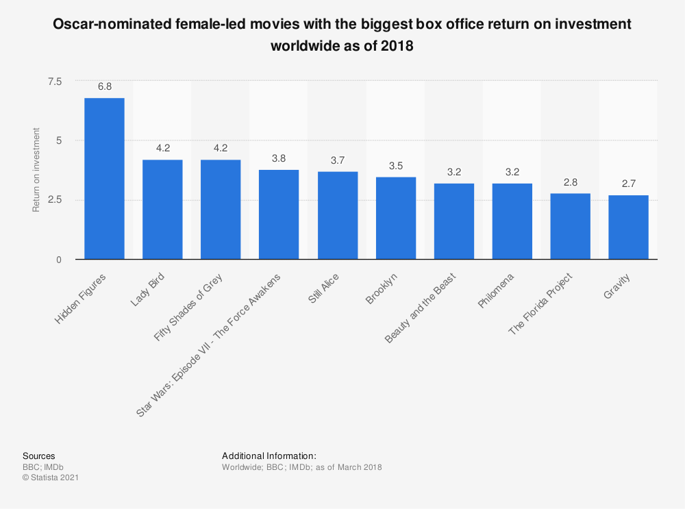 Statistic: Oscar-nominated female-led movies with the biggest box office return on investment worldwide as of 2018 | Statista