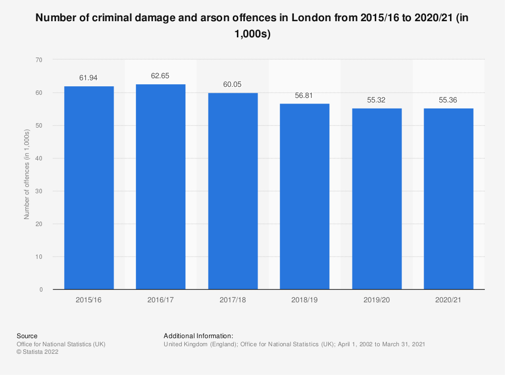 Statistic: Number of criminal damage and arson offences in London from 2015/16 to 2020/21 (in 1,000s) | Statista