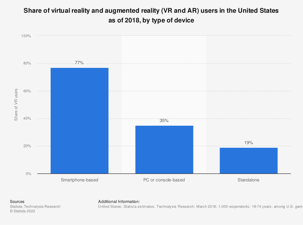 Statistic: Share of virtual reality and augmented reality (VR and AR) users in the United States as of 2018, by type of device | Statista