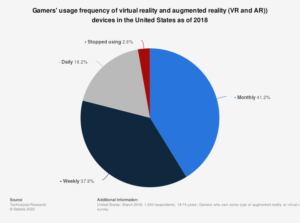 Statistic: Gamers' usage frequency of virtual reality and augmented reality (VR and AR)) devices in the United States as of 2018 | Statista