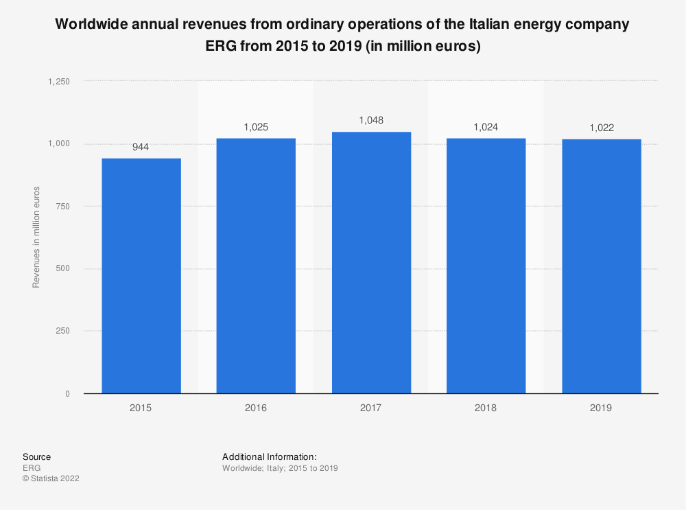 Statistic: Worldwide annual revenues from ordinary operations of the Italian energy company ERG from 2015 to 2019 (in million euros) | Statista