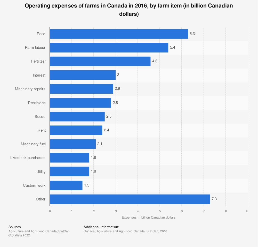 Statistic: Operating expenses of farms in Canada in 2016, by farm item (in billion Canadian dollars) | Statista