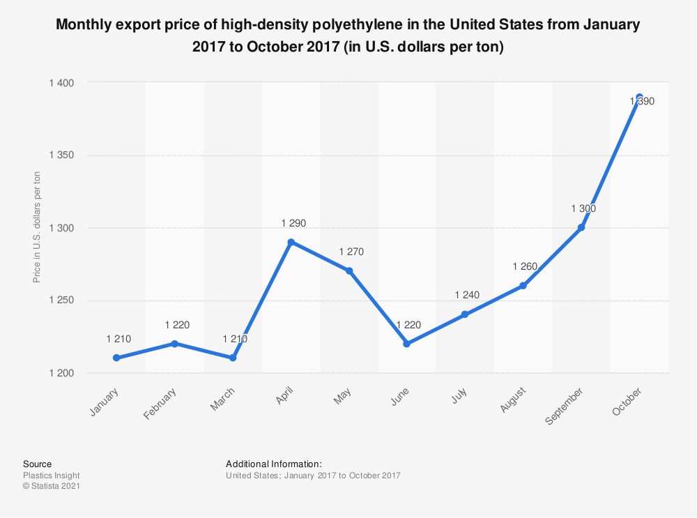 Statistic: Monthly export price of high-density polyethylene in the United States from January 2017 to October 2017 (in U.S. dollars per ton) | Statista