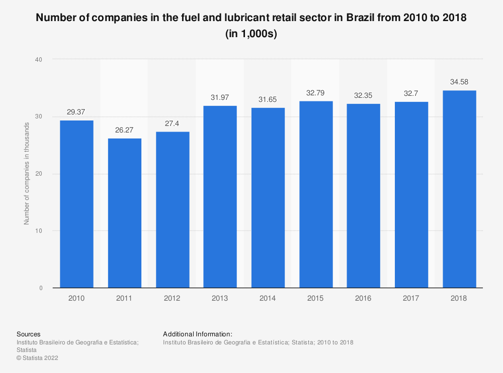 Statistic: Number of companies in the fuel and lubricantretail sector in Brazil from 2010 to 2017 (in 1,000s) | Statista