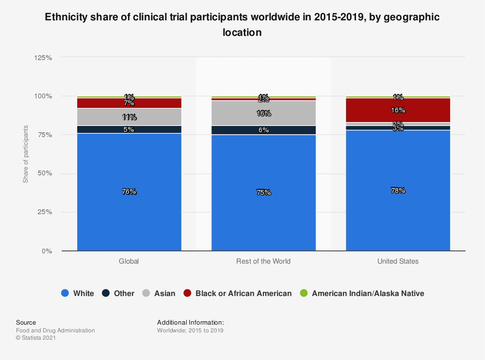 Statistic: Ethnicity share of clinical trial participants worldwide in 2015-2019, by geographic location | Statista