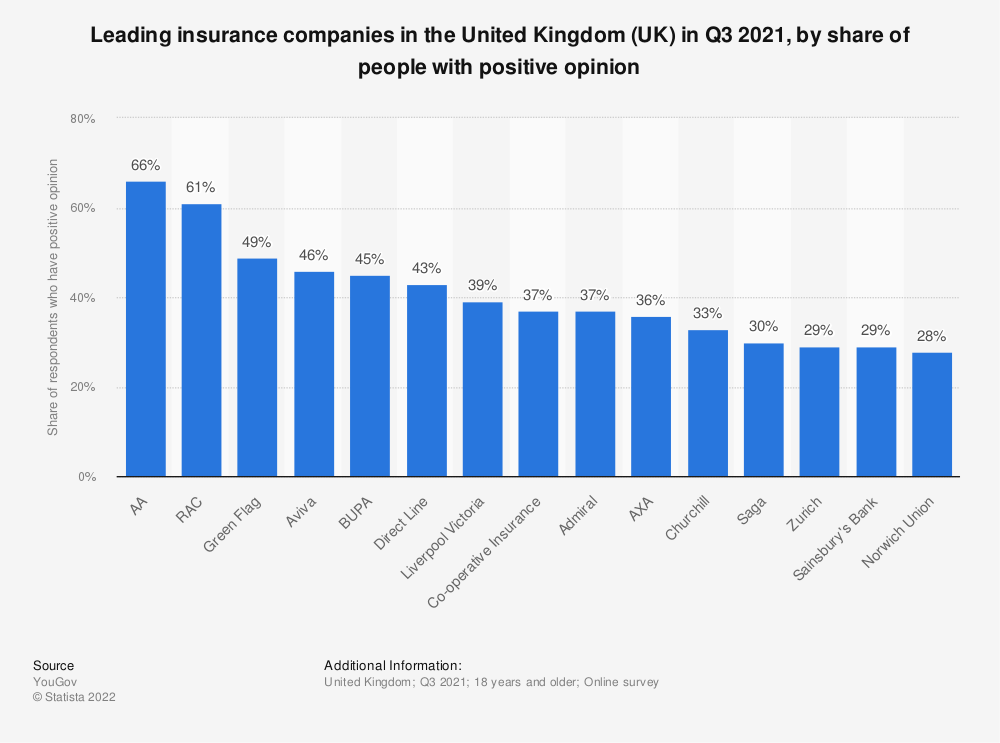 Statistic: Leading insurance companies in the United Kingdom (UK) in 2021, by share of people with positive opinion | Statista