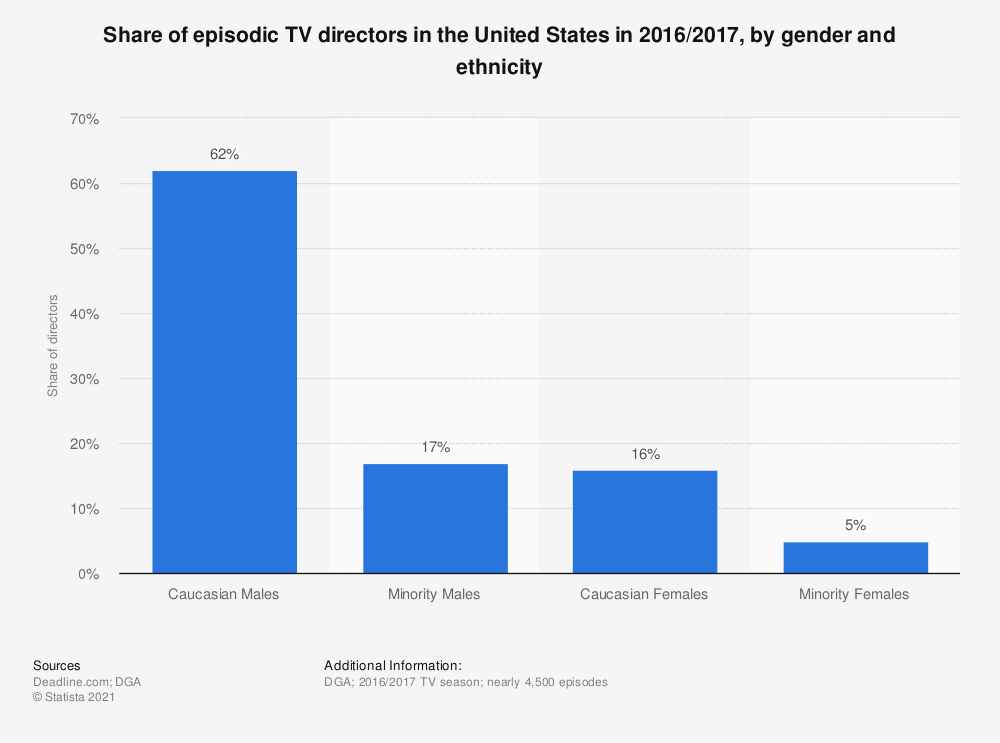Statistic: Share of episodic TV directors in the United States in 2016/2017, by gender and ethnicity | Statista