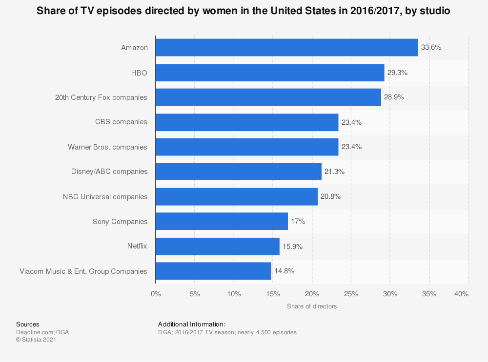 Statistic: Share of TV episodes directed by women in the United States in 2016/2017, by studio | Statista