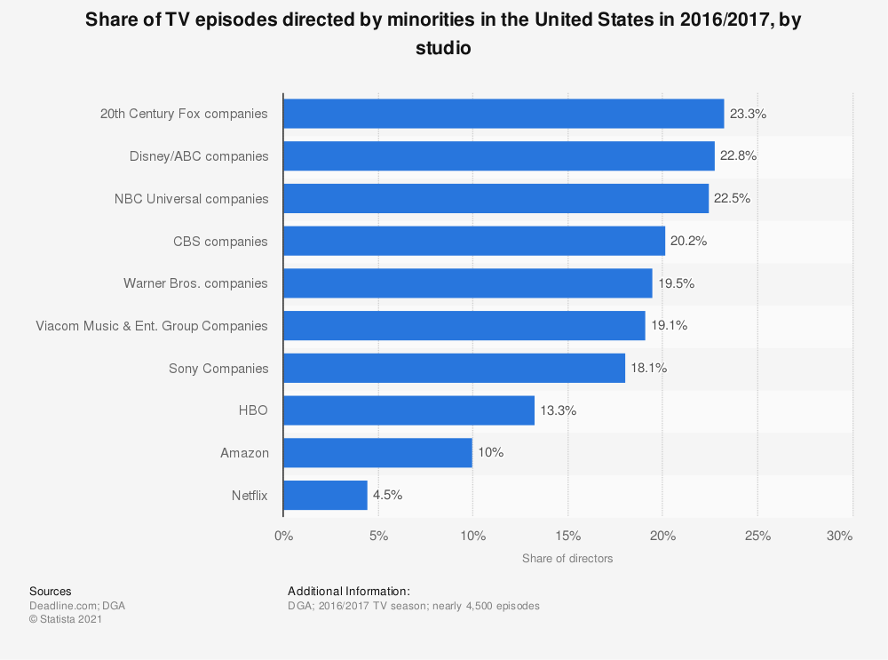 Statistic: Share of TV episodes directed by minorities in the United States in 2016/2017, by studio | Statista
