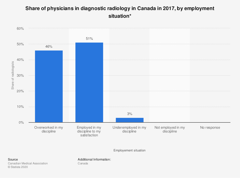Statistic: Share of physicians in diagnostic radiology in Canada in 2017, by employment situation | Statista