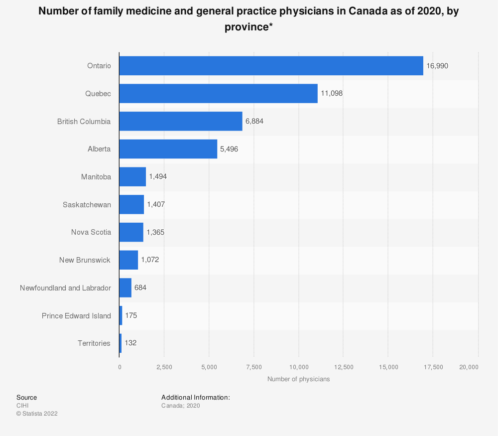 Statistic: Number of family medicine and general practice physicians in Canada as of 2019, by province* | Statista