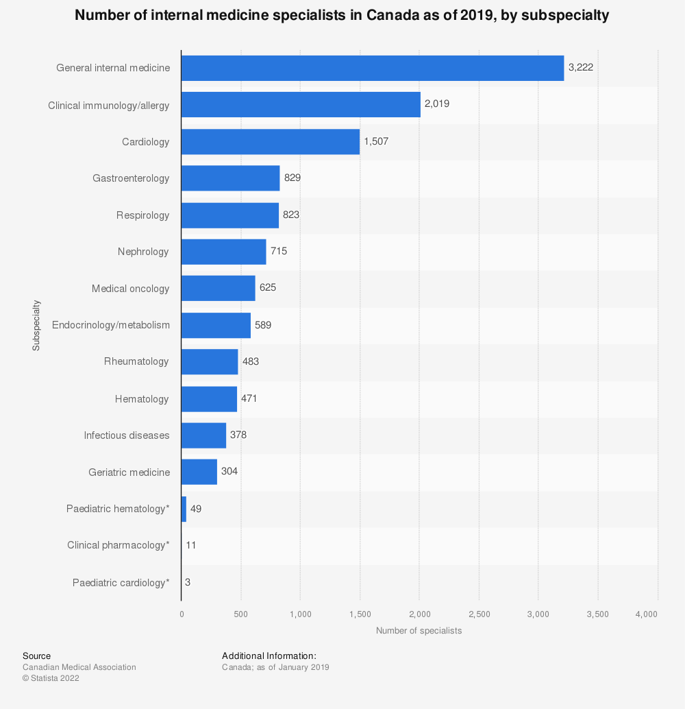 Statistic: Number of internal medicine specialists in Canada as of 2019, by subspecialty | Statista