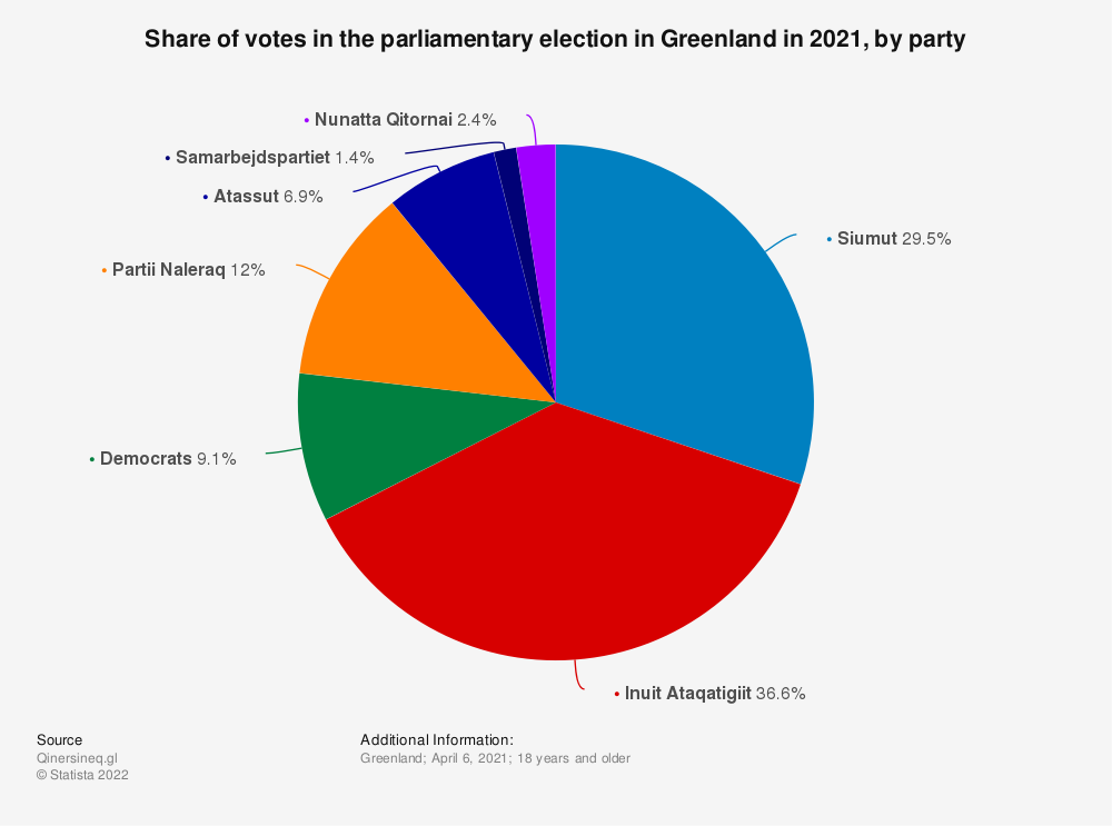 Statistic: Share of votes in the Greenlandic parliamentary election in 2018, by party | Statista