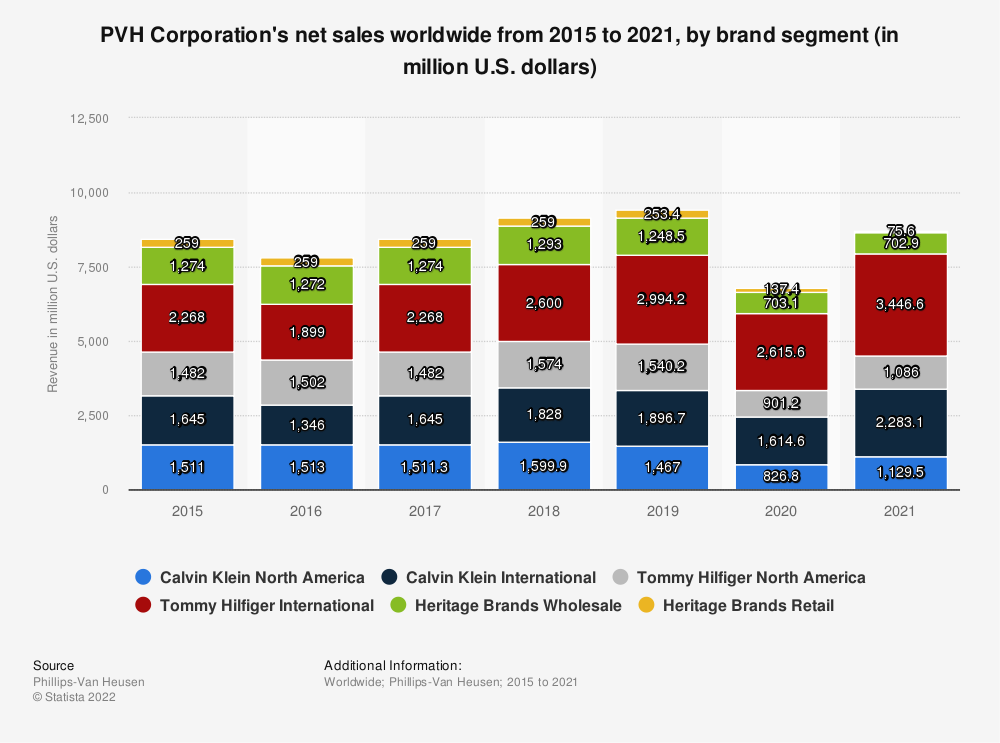 Statistic: PVH Corporation's net sales worldwide from 2015 to 2019, by brand segment (in million U.S. dollars)* | Statista