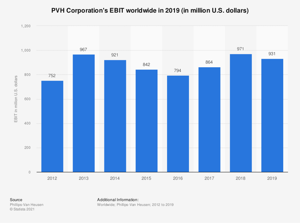 Statistic: PVH Corporation's EBIT worldwide in 2018 (in million U.S. dollars) | Statista