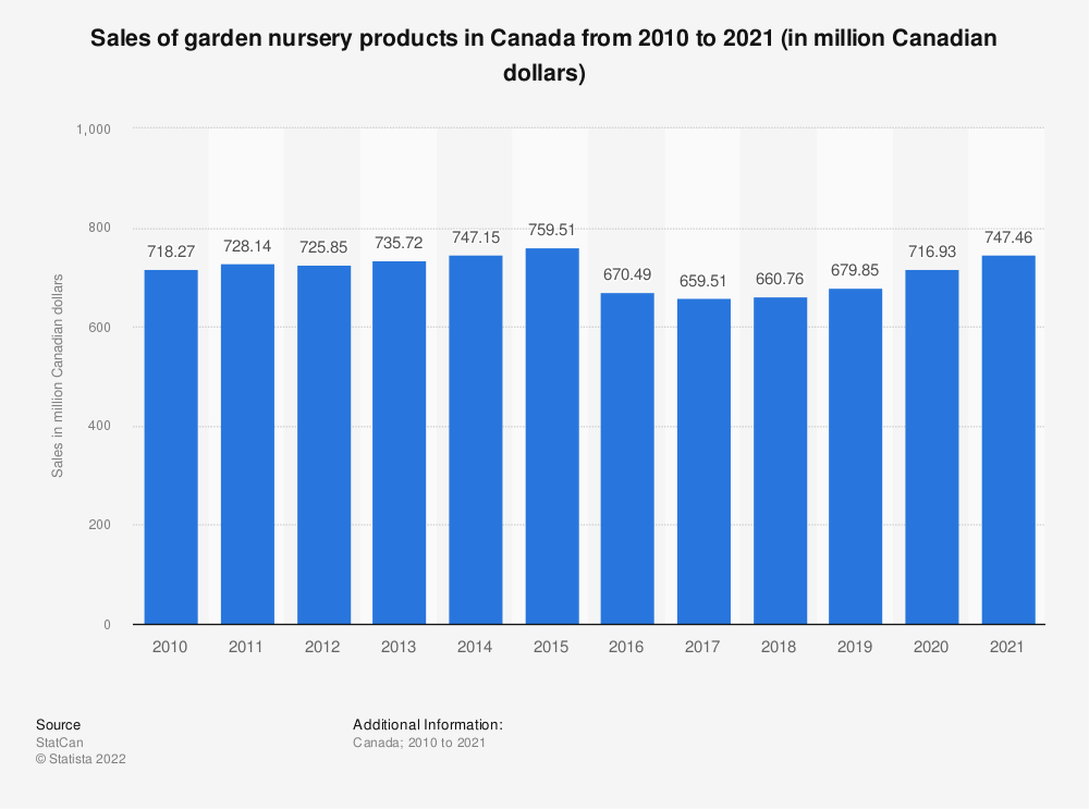 Statistic: Sales of garden nursery products in Canada from 2010 to 2018 (in million Canadian dollars)* | Statista