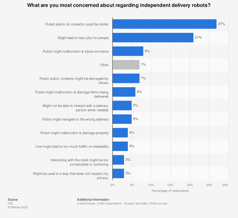Statistic: What are you most concerned about regarding independent delivery robots? | Statista