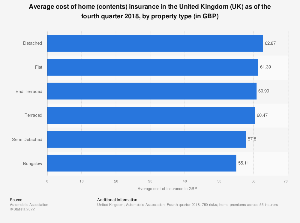 Statistic: Average cost of home (contents) insurance in the United Kingdom (UK) as of the first quarter 2018, by property type (in GBP) | Statista