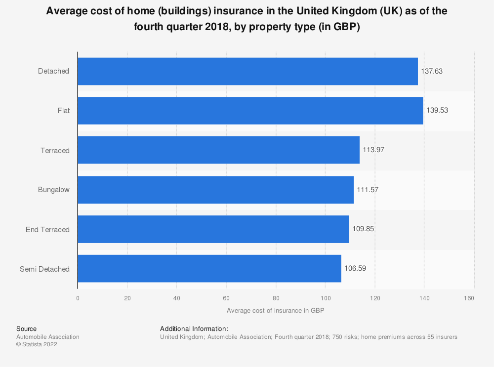 Statistic: Average cost of home (buildings) insurance in the United Kingdom (UK) as of the first quarter 2018, by property type (in GBP) | Statista