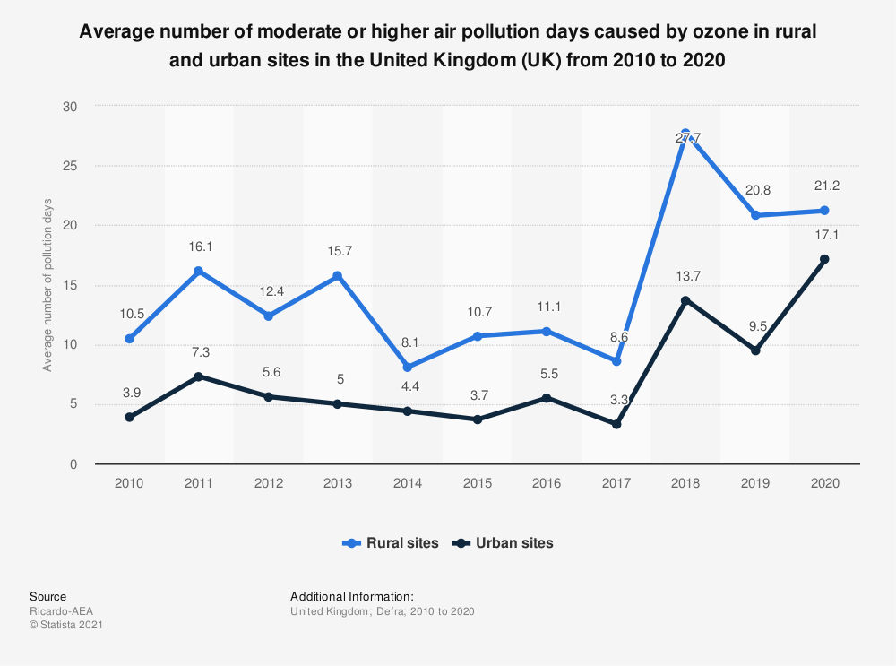 Statistic: Average number of moderate or higher air pollution days caused by ozone in rural and urban sites in the United Kingdom (UK) from 2010 to 2020 | Statista