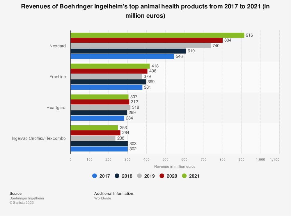 Statistic: Revenues of Boehringer Ingelheim's top animal health products in 2017 and 2018 (in million euros) | Statista