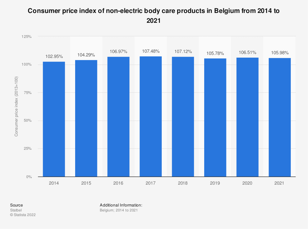 Statistic: Consumer price index of non-electric body care products in Belgium from 2014 to 2019 | Statista