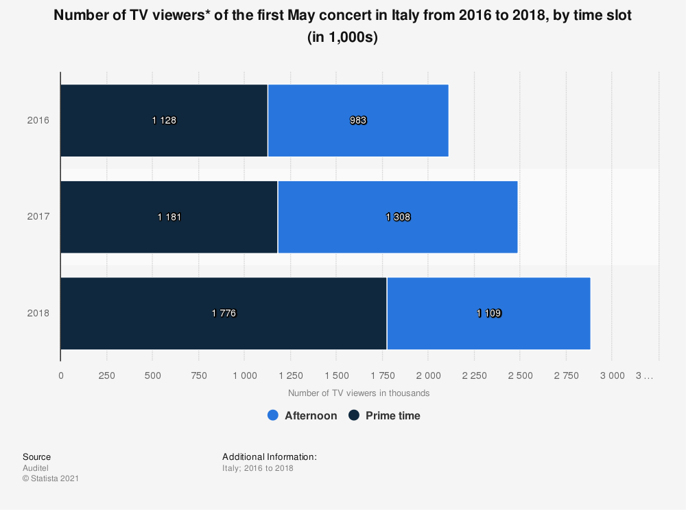 Statistic: Number of TV viewers* of the first May concert in Italy from 2016 to 2018, by time slot (in 1,000s) | Statista