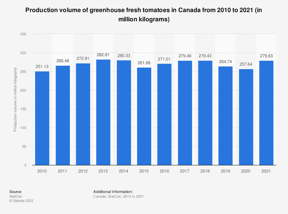 Statistic: Production volume of greenhouse fresh tomatoes in Canada from 2010 to 2018 (in million kilograms) | Statista