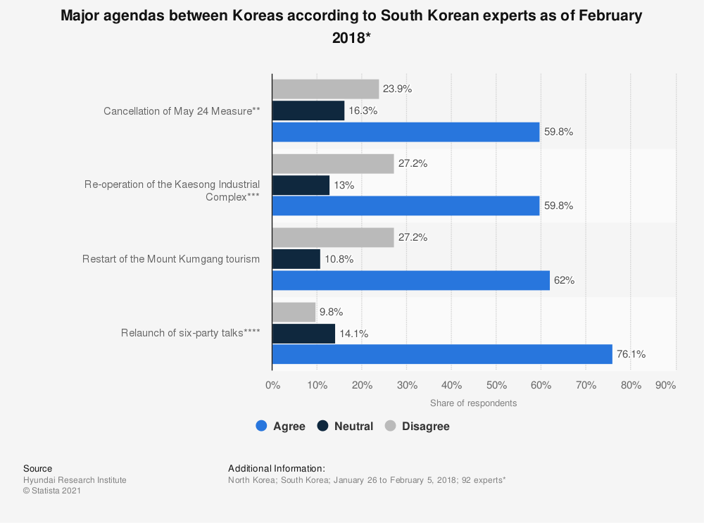 Statistic: Major agendas between Koreas according to South Korean experts as of February 2018* | Statista