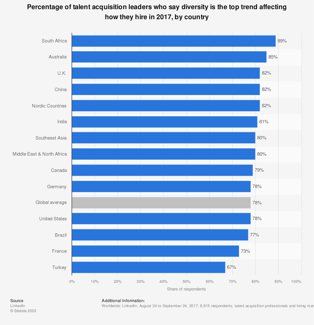 Statistic: Percentage of talent acquisition leaders who say diversity is the top trend affecting how they hire in 2017, by country | Statista