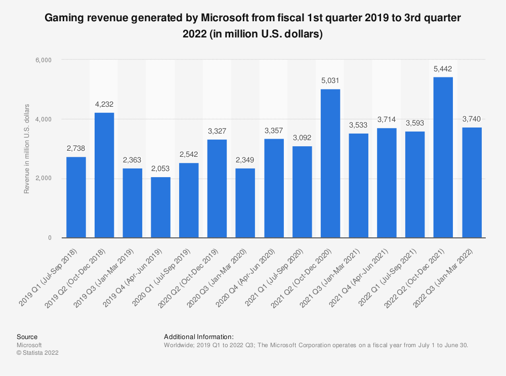Statistic: Gaming revenue of Microsoft from fiscal 1st quarter 2017 to 2nd quarter 2019 (in million U.S. dollars) | Statista