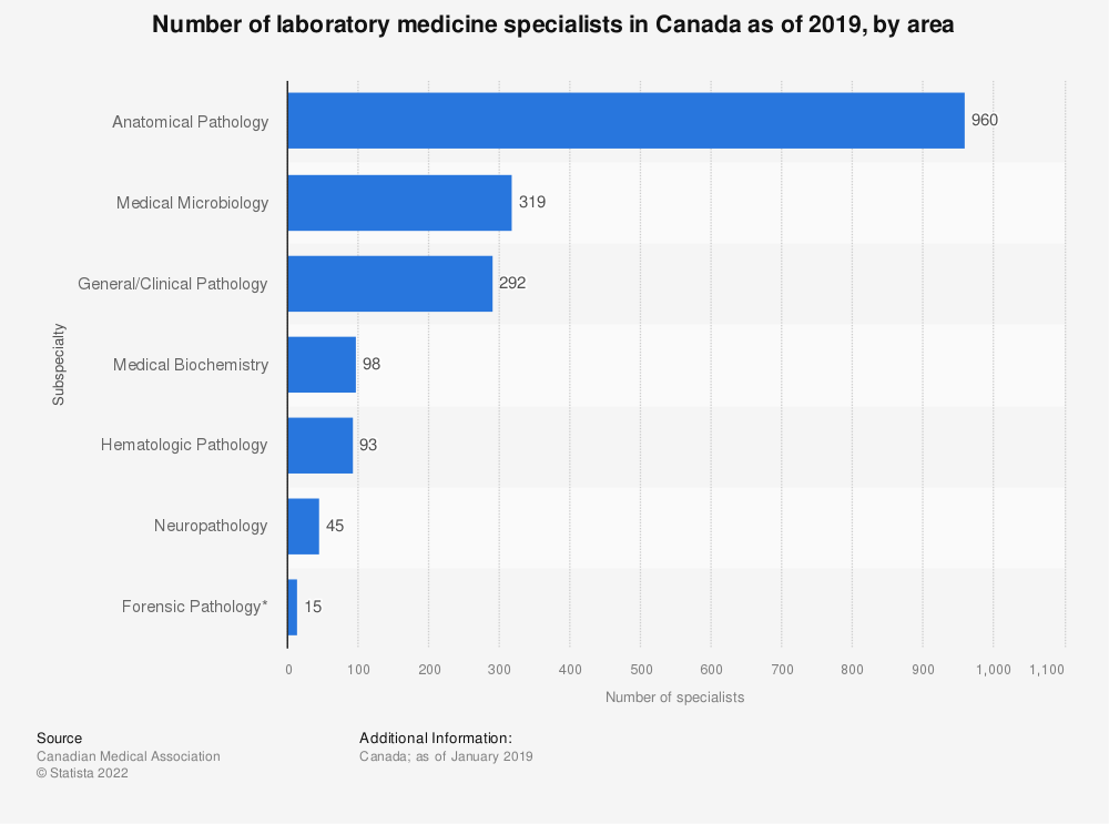 Statistic: Number of laboratory medicine specialists in Canada as of 2019, by area | Statista
