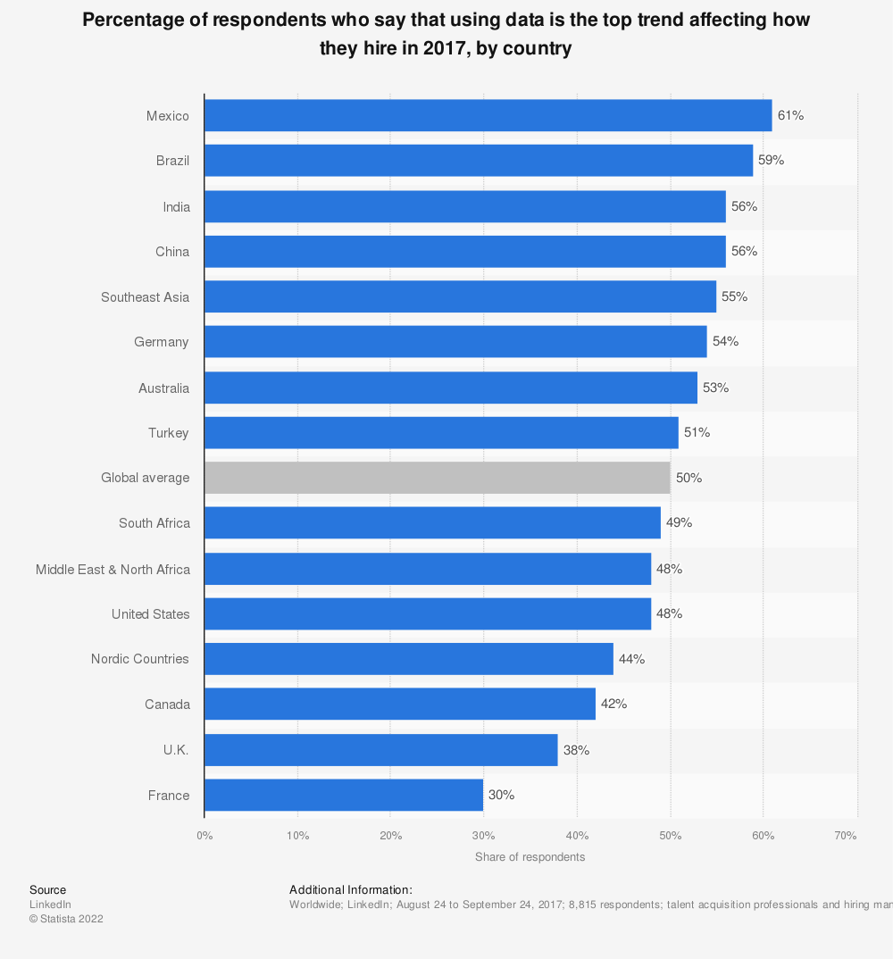 Statistic: Percentage of respondents who say that using data is the top trend affecting how they hire in 2017, by country | Statista