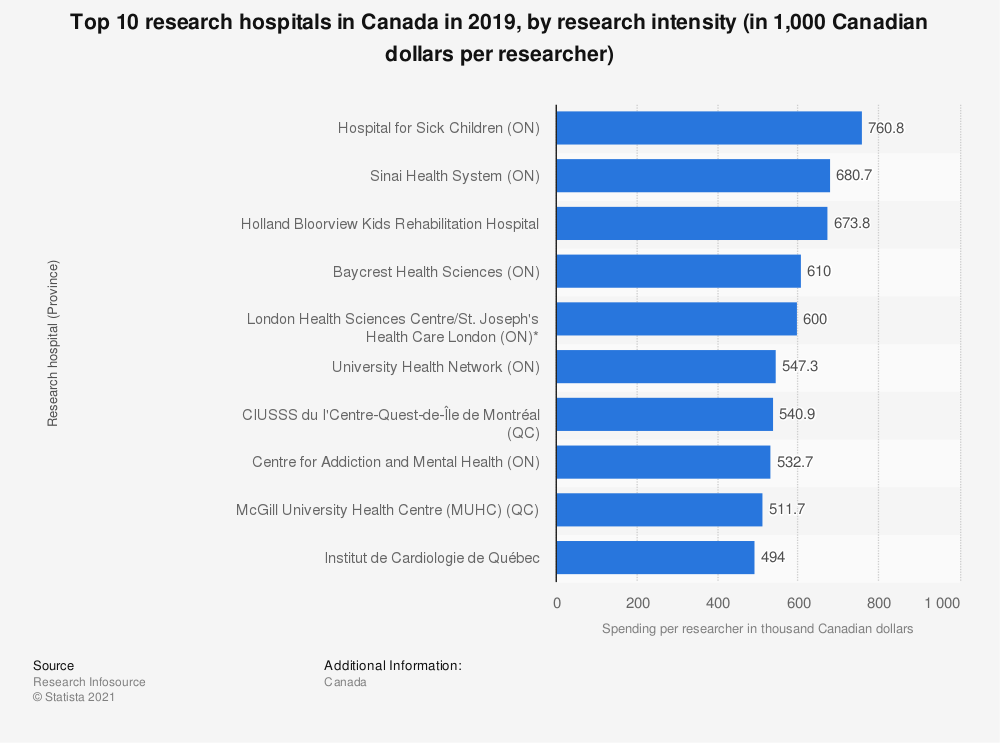 Statistic: Top 10 research hospitals in Canada in 2017, by research intensity (in 1,000 Canadian dollars per researcher) | Statista