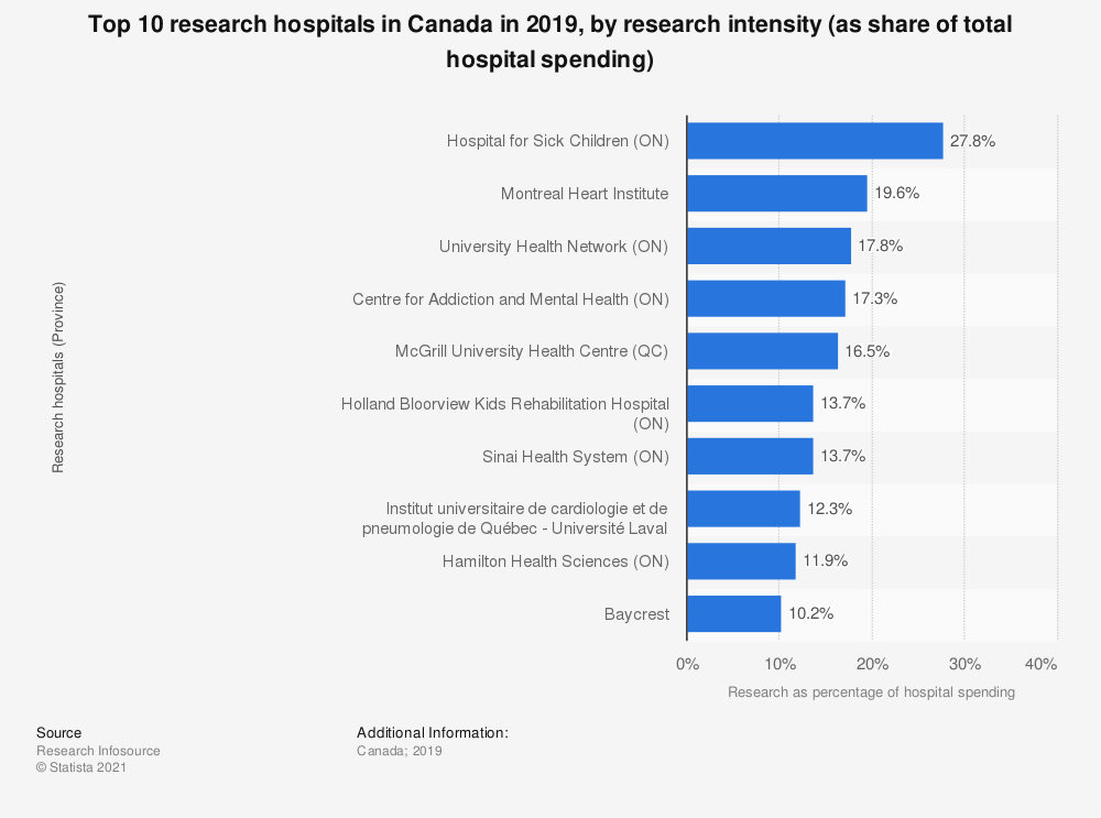Statistic: Top 10 research hospitals in Canada in 2017, by research intensity (as share of total hospital spending) | Statista