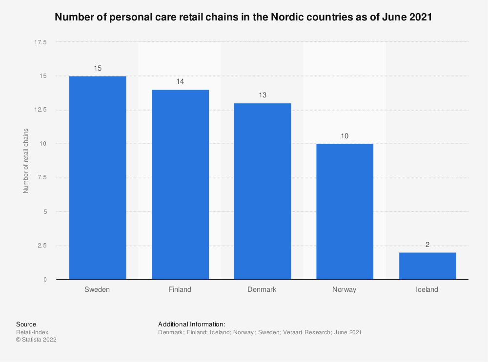 Statistic: Number of personal care retail chains in the Nordic countries as of April 2018 | Statista