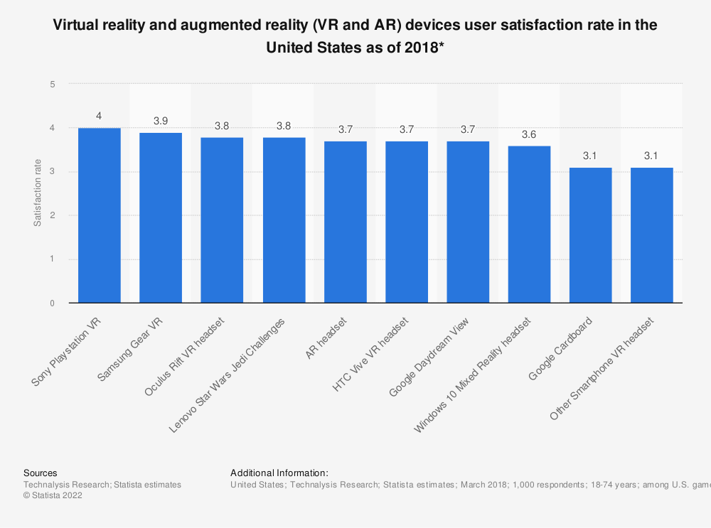 Statistic: Virtual reality and augmented reality (VR and AR) devices user satisfaction rate in the United States as of 2018* | Statista