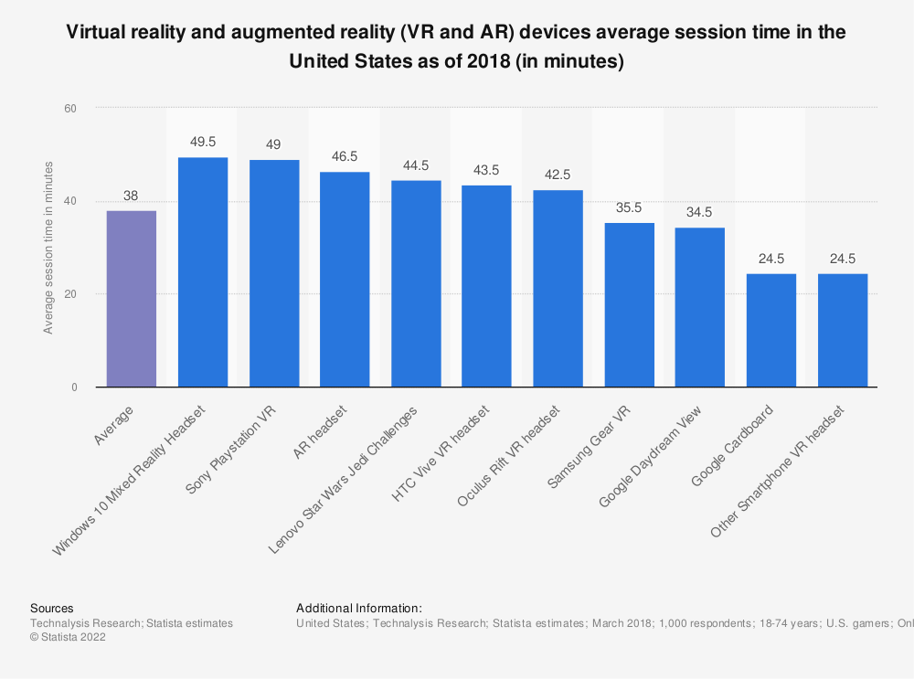 Statistic: Virtual reality and augmented reality (VR and AR) devices average session time in the United States as of 2018 (in minutes) | Statista
