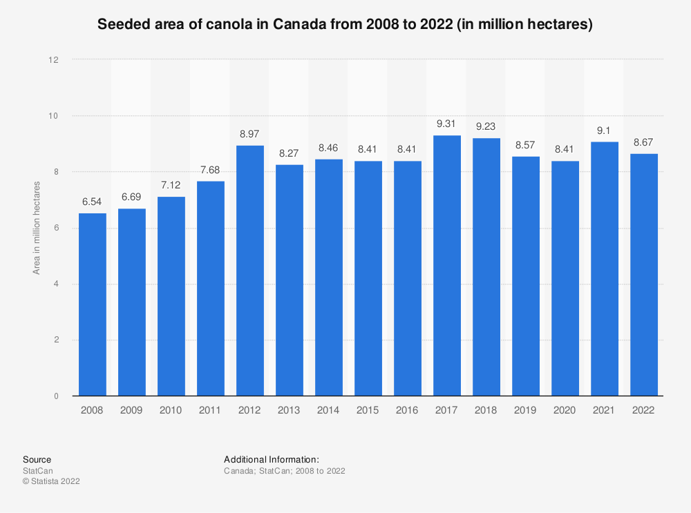 Statistic: Seeded area of canola in Canada from 2008 to 2020 (in million hectares) | Statista