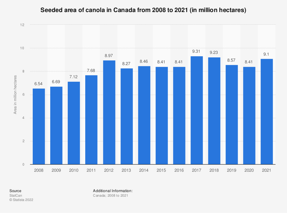 Statistic: Seeded area of canola in Canada from 2008 to 2019 (in million hectares) | Statista