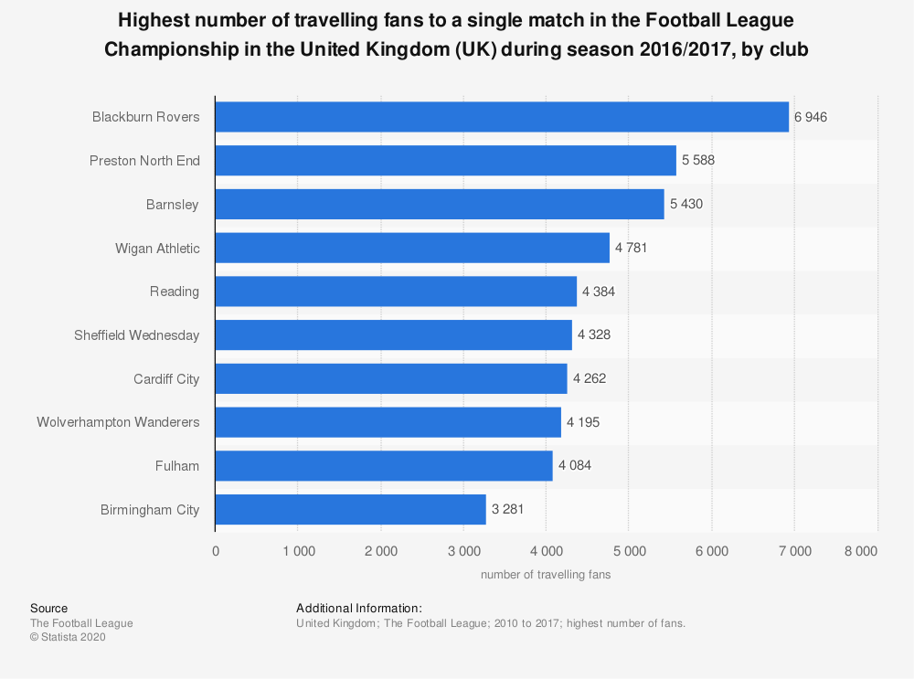 Statistic: Highest number of travelling fans to a single match in the Football League Championship in the United Kingdom (UK) during season 2016/2017, by club | Statista
