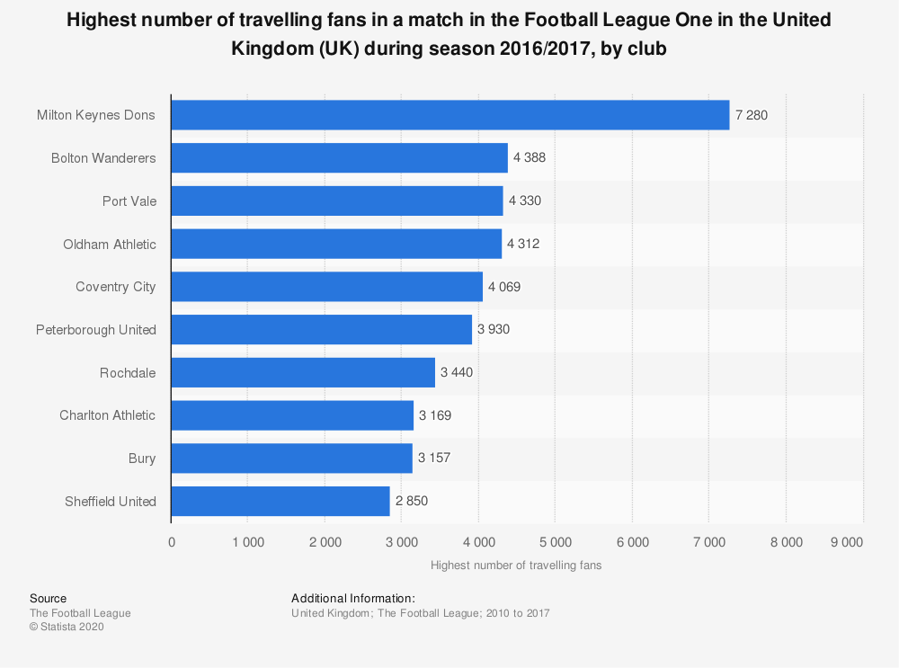 Statistic: Highest number of travelling fans in a match in the Football League One in the United Kingdom (UK) during season 2016/2017, by club   Statista